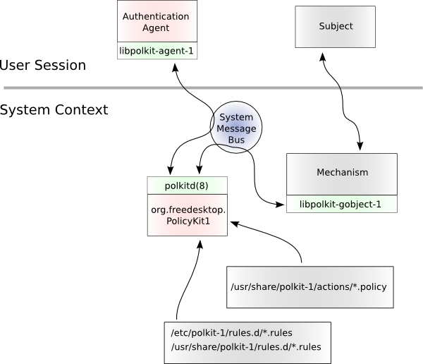 Polkit polkit reference manual system architecture asfbconference2016 Choice Image